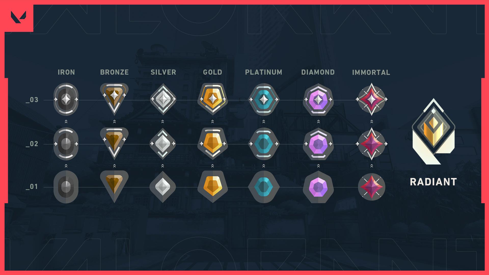 valorant-ranked-changes