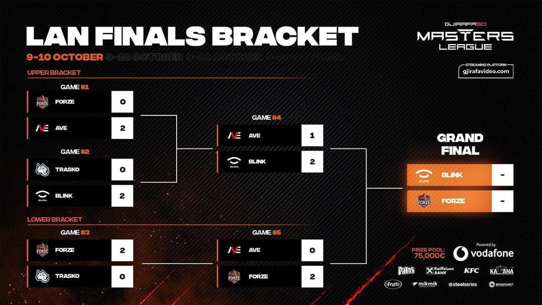 gjirafa50 masters league season 2 grand finals,